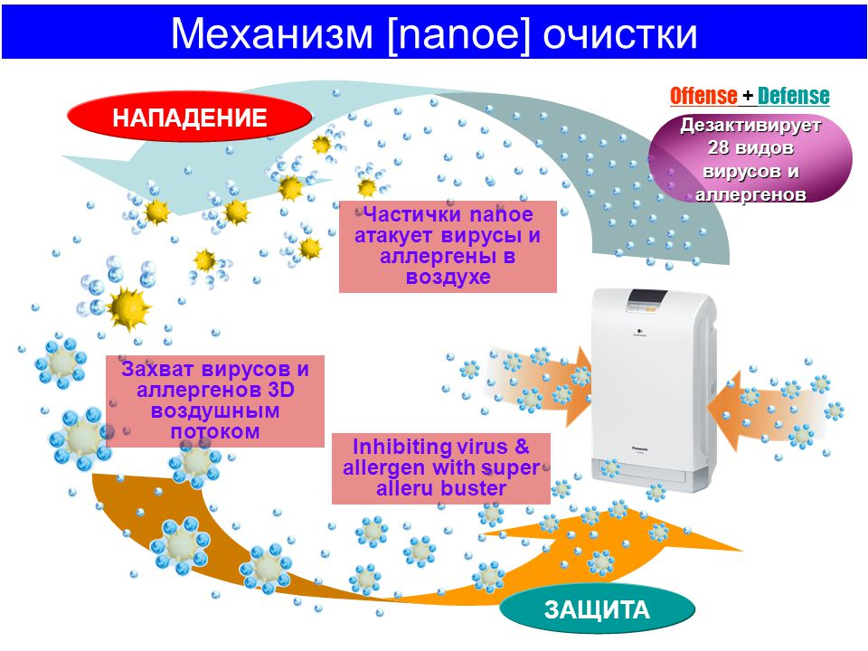 Механизм [nanoe] очистки